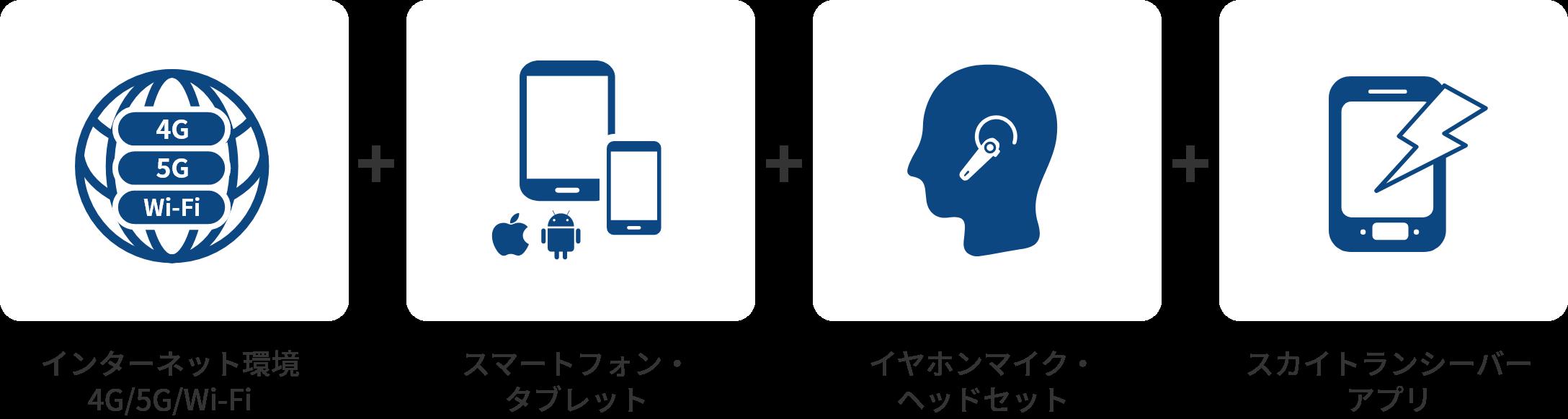 「インターネット環境 4G/5G/Wi-Fi」+「スマートフォン・ タブレット」+「イヤホンマイク・ ヘッドセット」+「スカイトランシーバー アプリ」